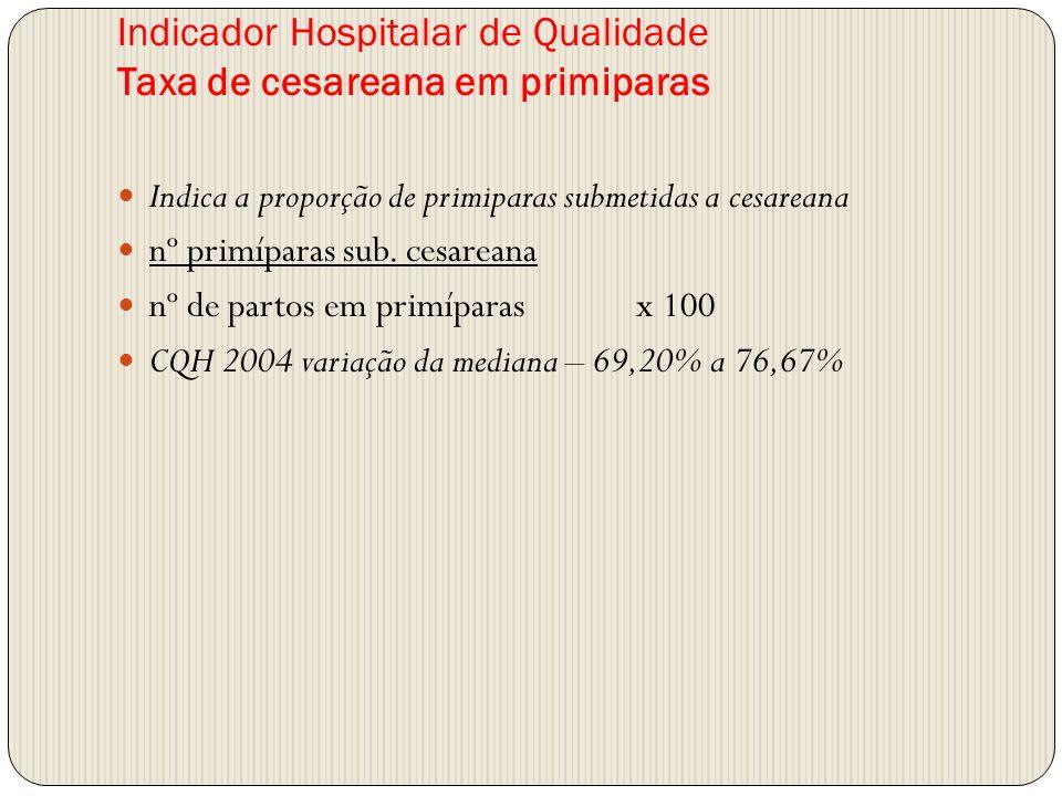 Indicador Hospitalar de Qualidade Taxa de cesareana em primiparas