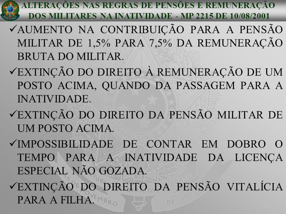 EXTINÇÃO DO DIREITO DA PENSÃO MILITAR DE UM POSTO ACIMA.