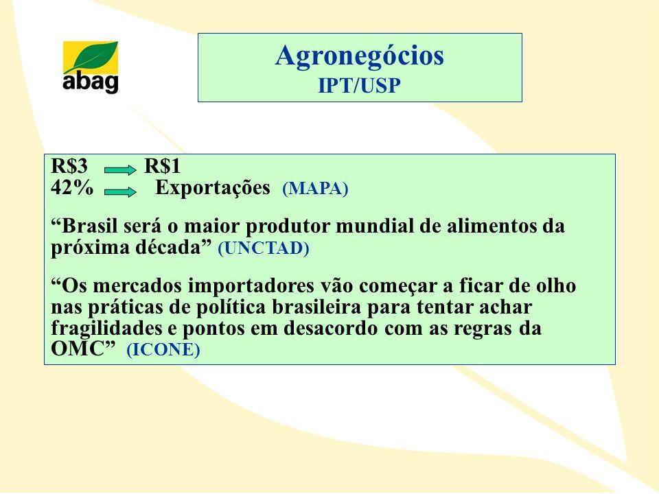Agronegócios IPT/USP R$3 R$1 42% Exportações (MAPA)