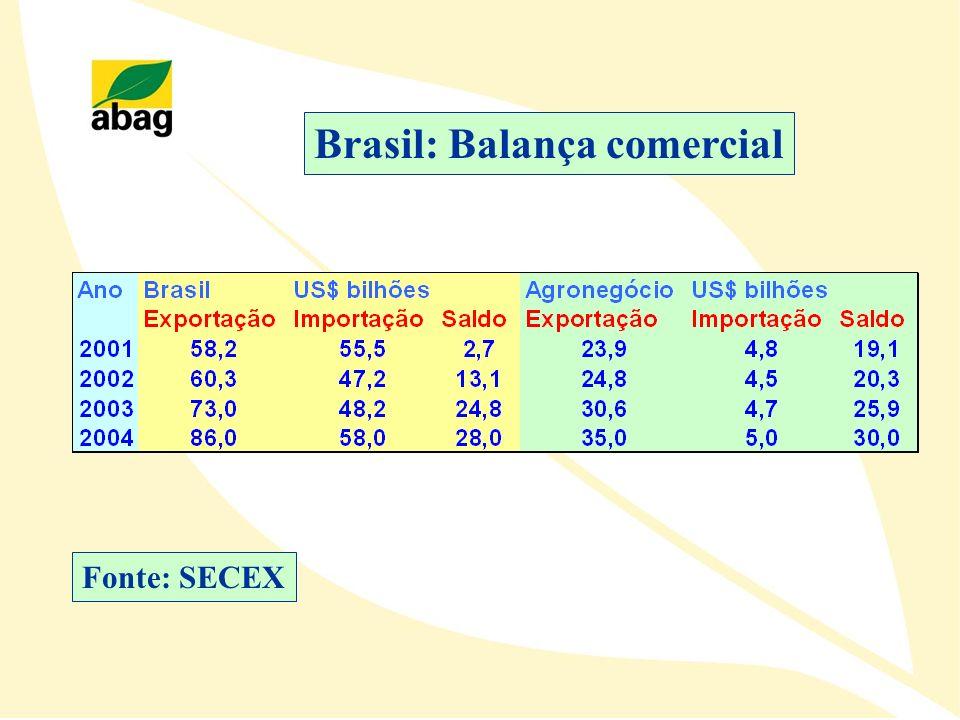 Brasil: Balança comercial