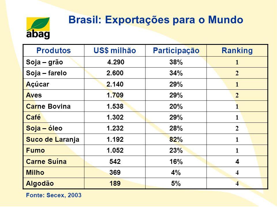 Brasil: Exportações para o Mundo