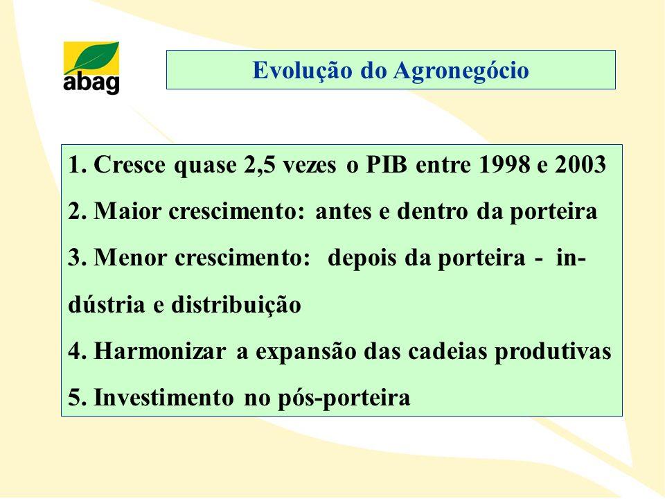 Evolução do Agronegócio
