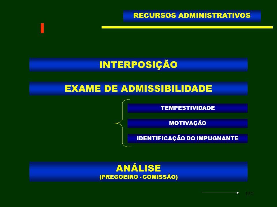 I INTERPOSIÇÃO EXAME DE ADMISSIBILIDADE ANÁLISE (PREGOEIRO - COMISSÃO)