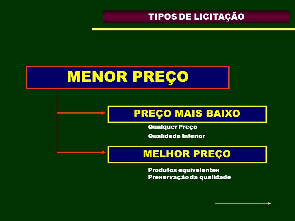 MENOR PREÇO PREÇO MAIS BAIXO MELHOR PREÇO TIPOS DE LICITAÇÃO