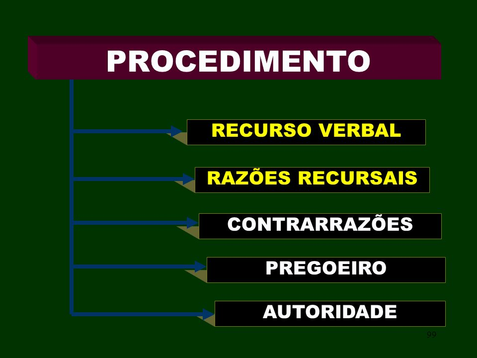 PROCEDIMENTO RECURSO VERBAL RAZÕES RECURSAIS CONTRARRAZÕES PREGOEIRO