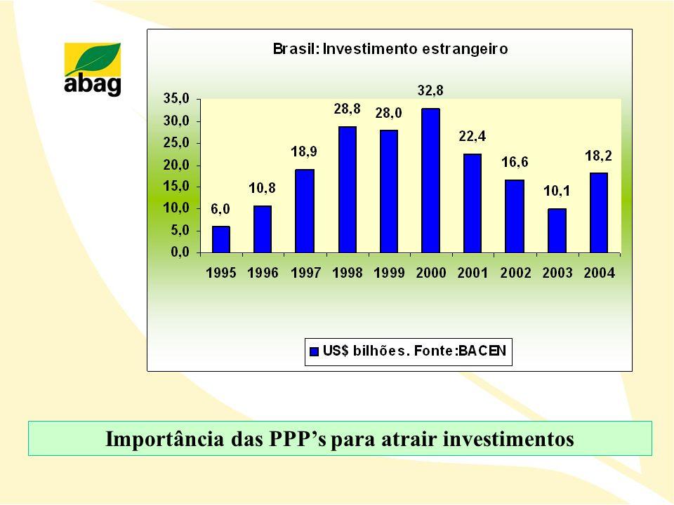 Importância das PPP's para atrair investimentos