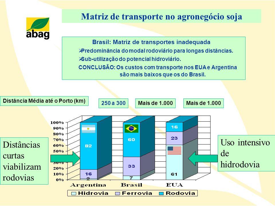Matriz de transporte no agronegócio soja