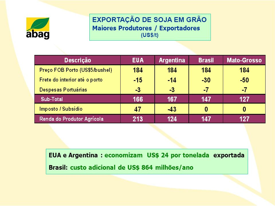 EXPORTAÇÃO DE SOJA EM GRÃO