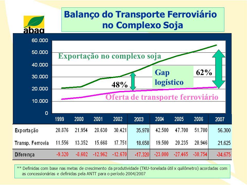 Balanço do Transporte Ferroviário
