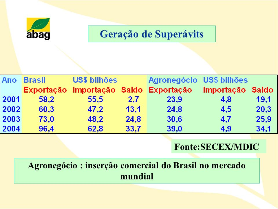 Agronegócio : inserção comercial do Brasil no mercado mundial