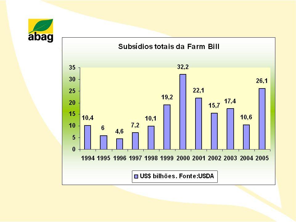 Os agricultores plantam sem preocupação de risco de mercado pois contam com generosos subsídios