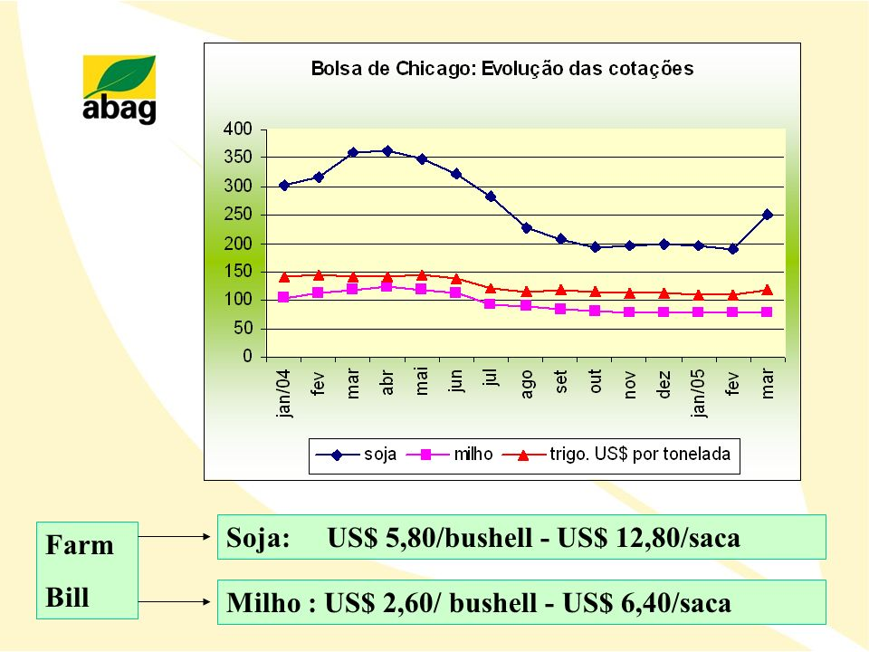 Soja: US$ 5,80/bushell - US$ 12,80/saca Farm Bill