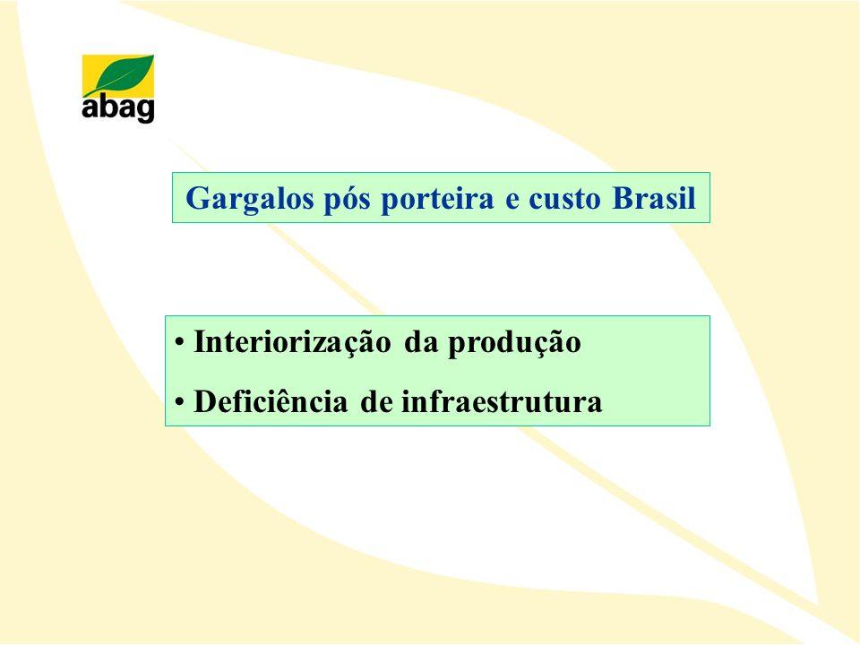 Gargalos pós porteira e custo Brasil