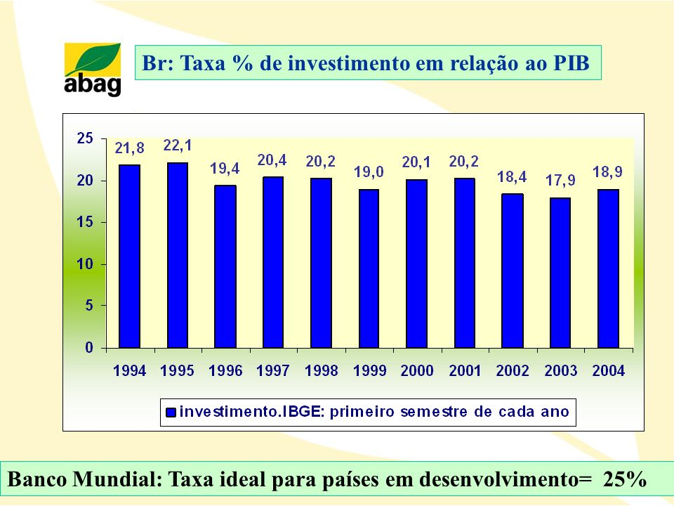 Br: Taxa % de investimento em relação ao PIB