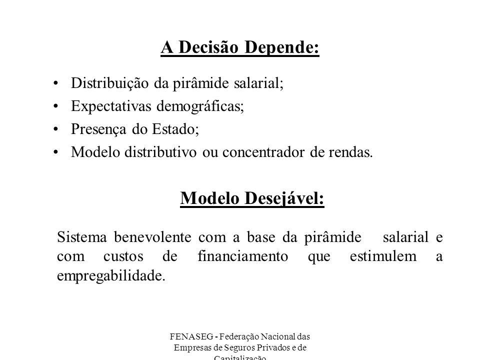 A Decisão Depende: Modelo Desejável:
