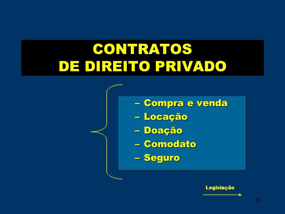 CONTRATOS DE DIREITO PRIVADO