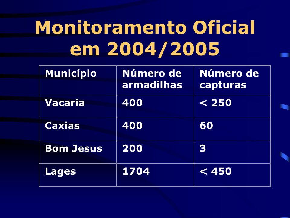 Monitoramento Oficial em 2004/2005
