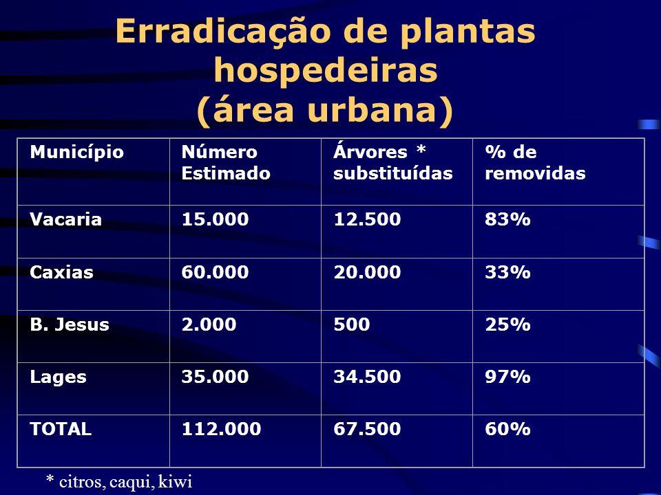 Erradicação de plantas hospedeiras (área urbana)