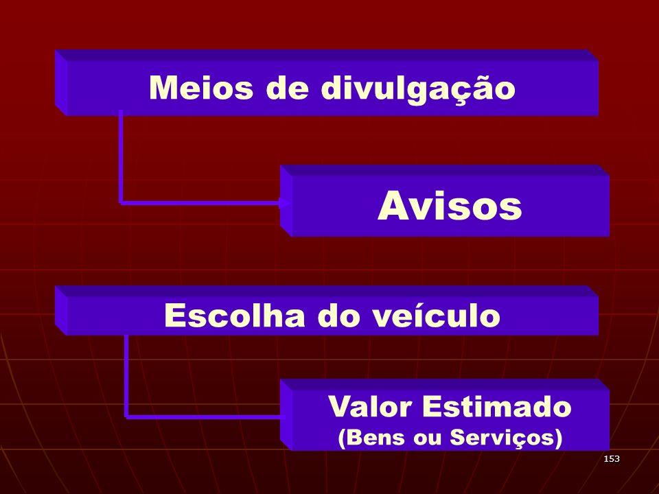 Avisos Meios de divulgação Escolha do veículo Valor Estimado