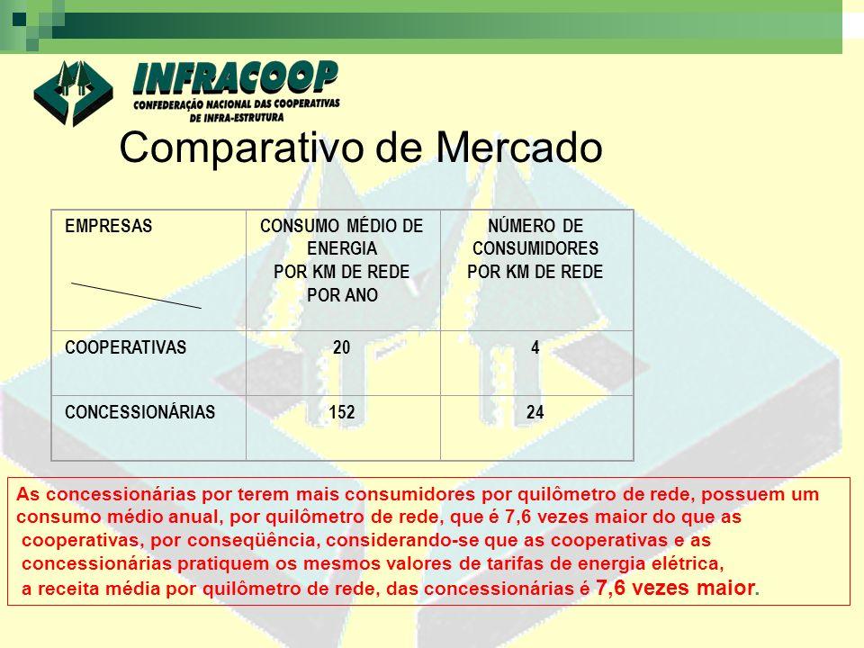 CONSUMO MÉDIO DE ENERGIA NÚMERO DE CONSUMIDORES
