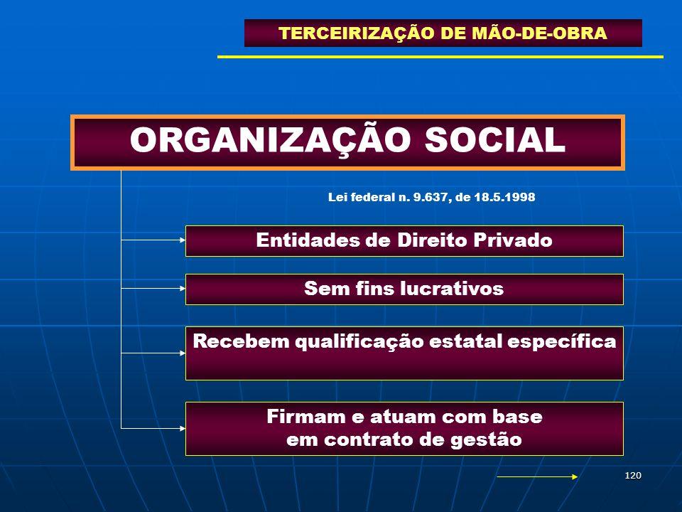 ORGANIZAÇÃO SOCIAL Entidades de Direito Privado Sem fins lucrativos