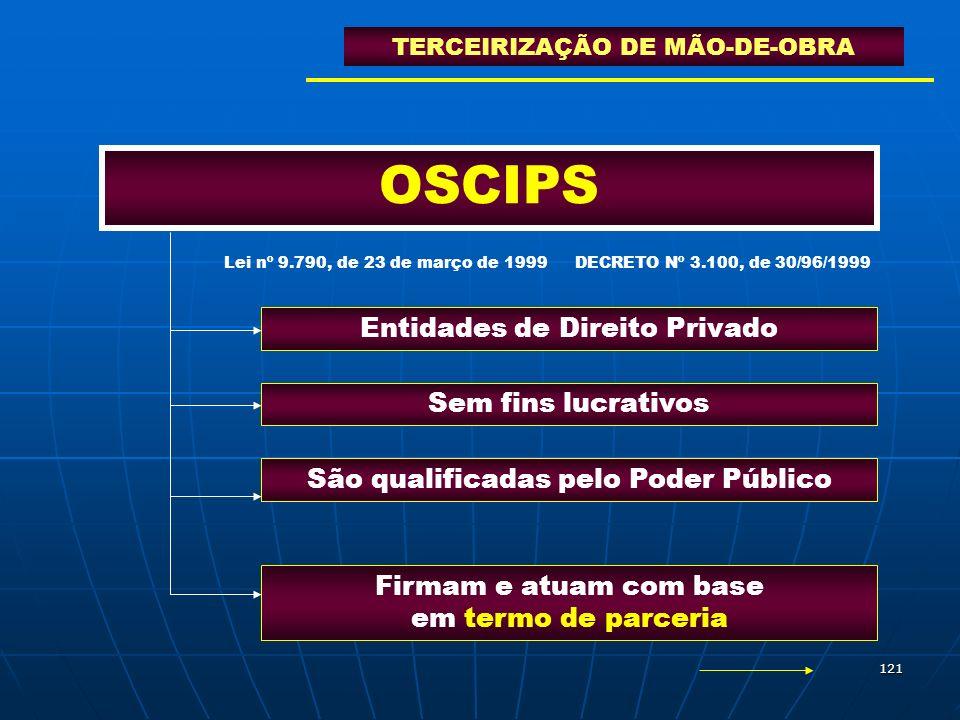 OSCIPS Entidades de Direito Privado Sem fins lucrativos