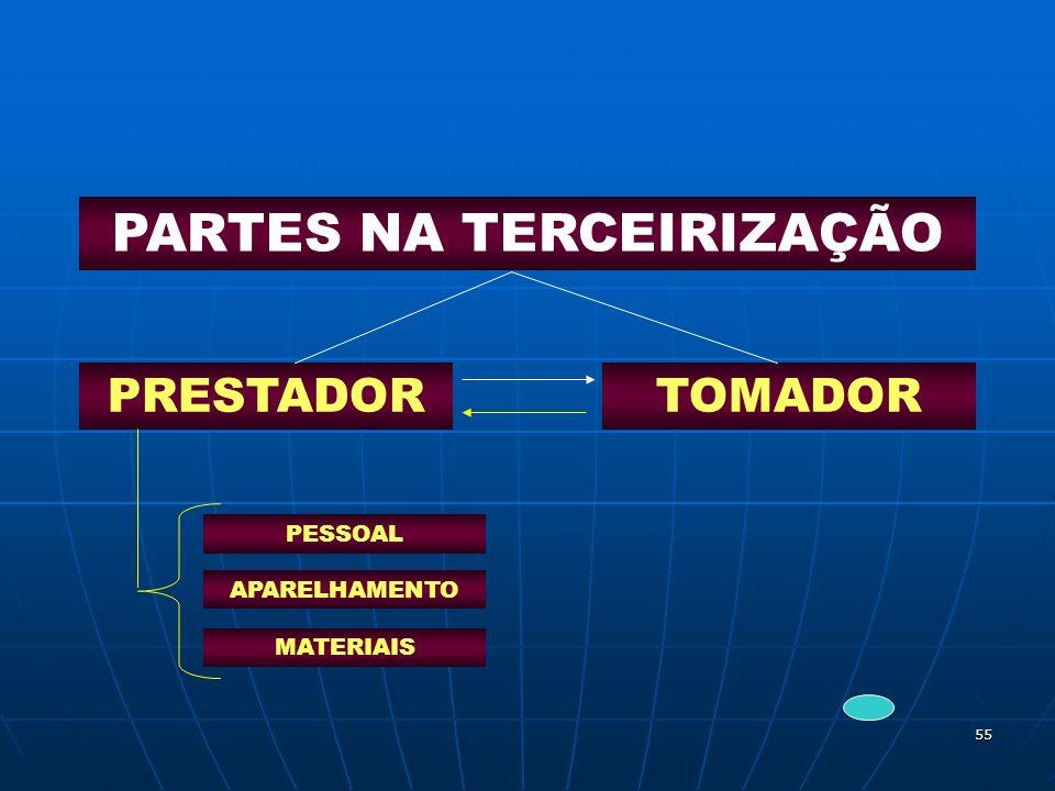 PARTES NA TERCEIRIZAÇÃO