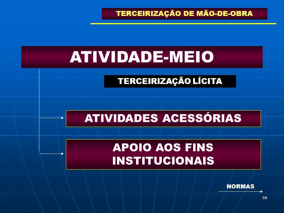 ATIVIDADE-MEIO ATIVIDADES ACESSÓRIAS APOIO AOS FINS INSTITUCIONAIS