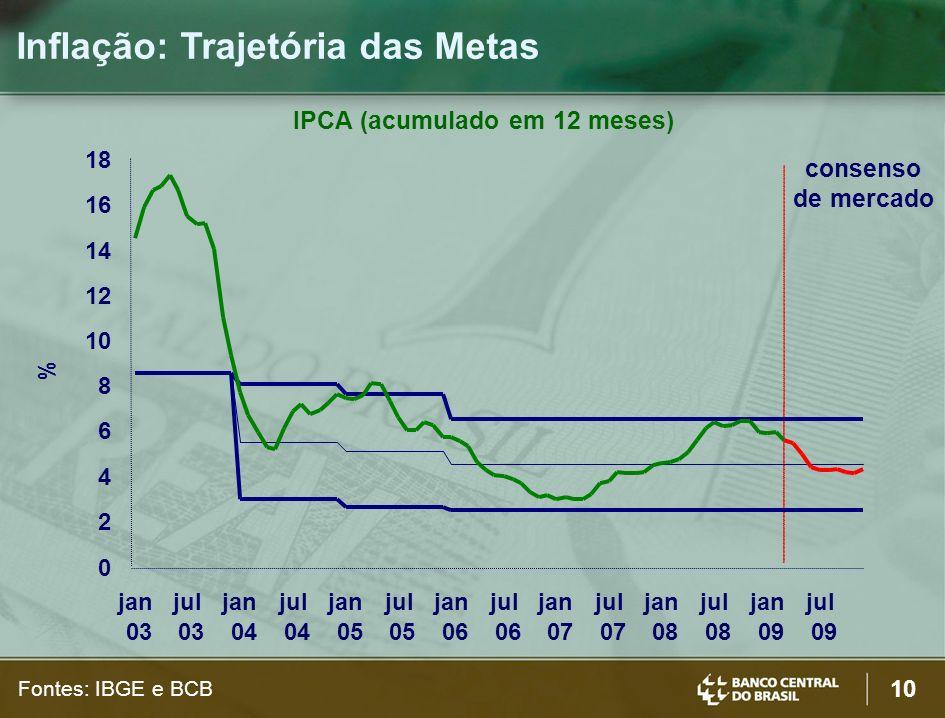 IPCA (acumulado em 12 meses)
