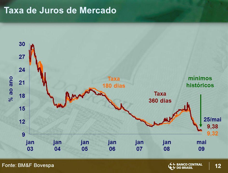Taxa de Juros de Mercado