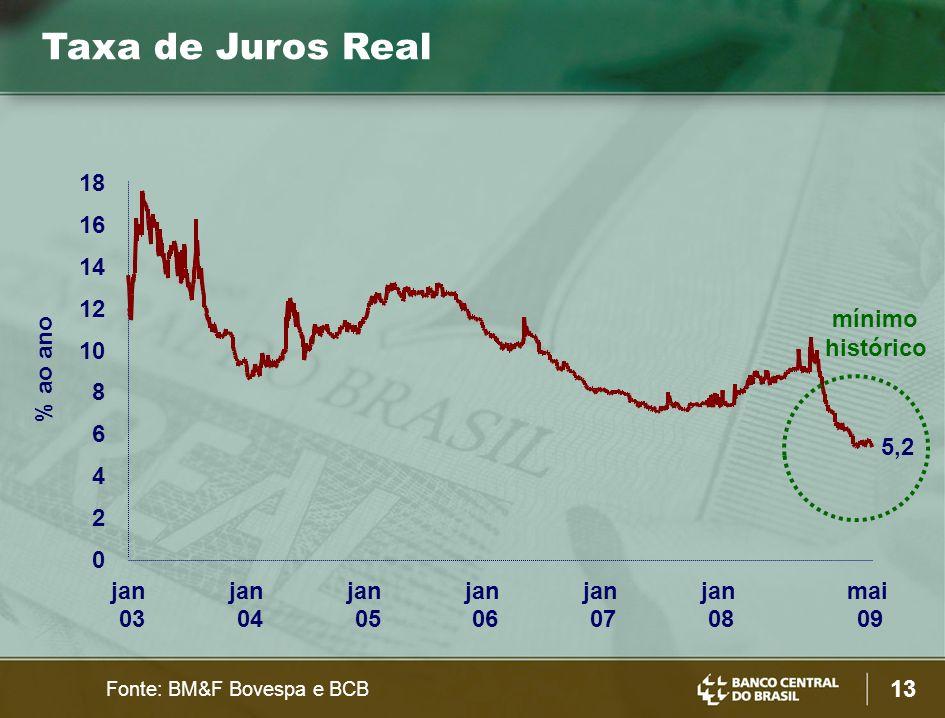 Taxa de Juros Real 18 16 14 12 mínimo histórico 10 % ao ano 8 6 5,2 4
