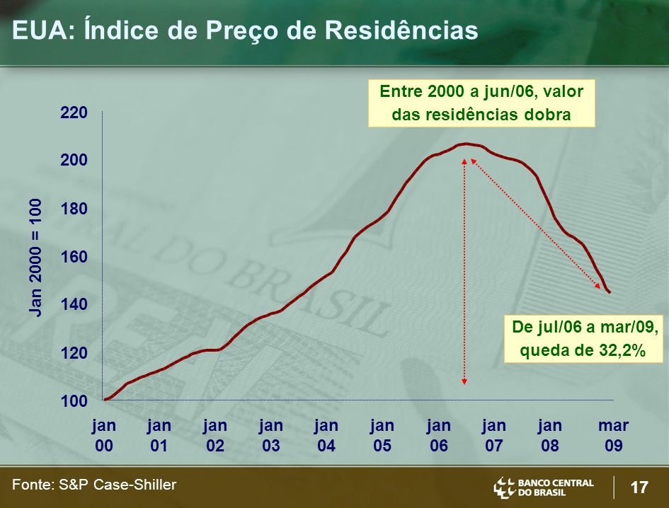 EUA: Índice de Preço de Residências