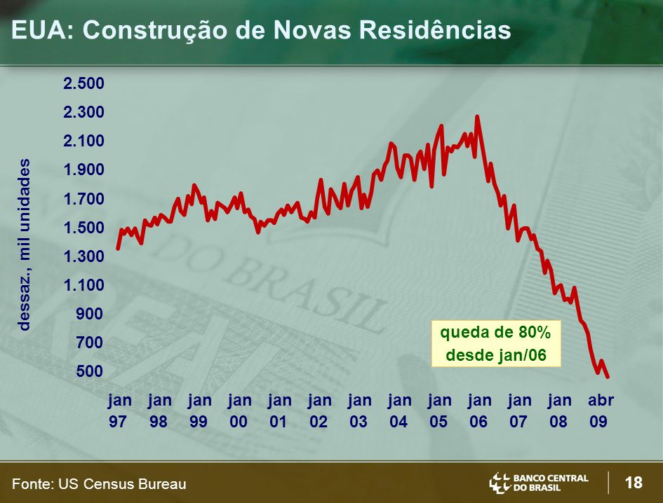 EUA: Construção de Novas Residências
