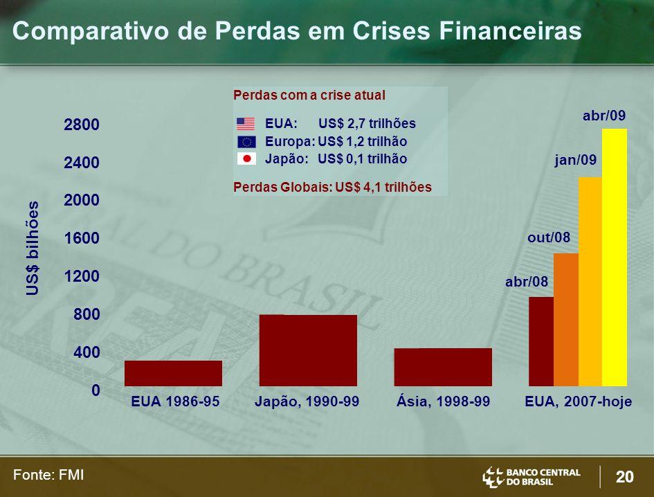 Comparativo de Perdas em Crises Financeiras