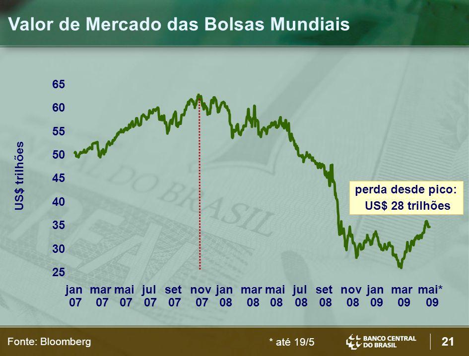 Valor de Mercado das Bolsas Mundiais
