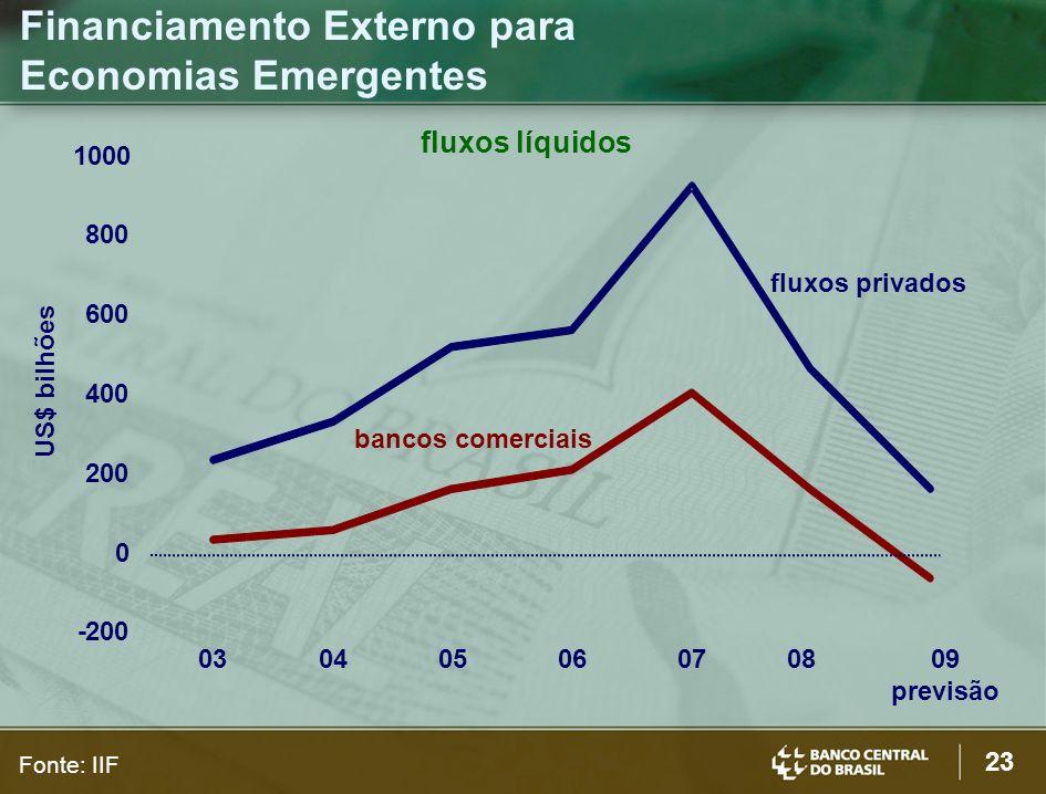 Financiamento Externo para Economias Emergentes