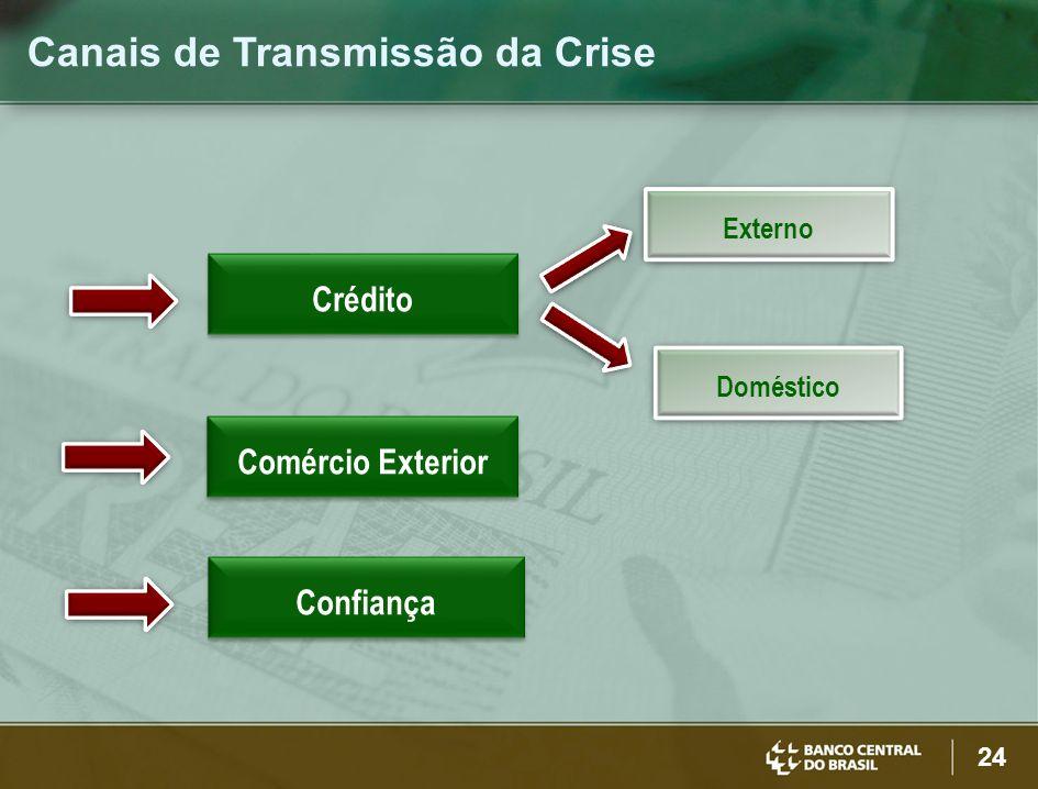 Canais de Transmissão da Crise