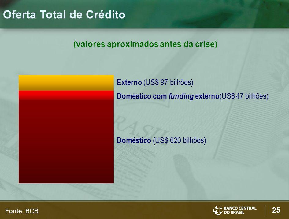 (valores aproximados antes da crise)