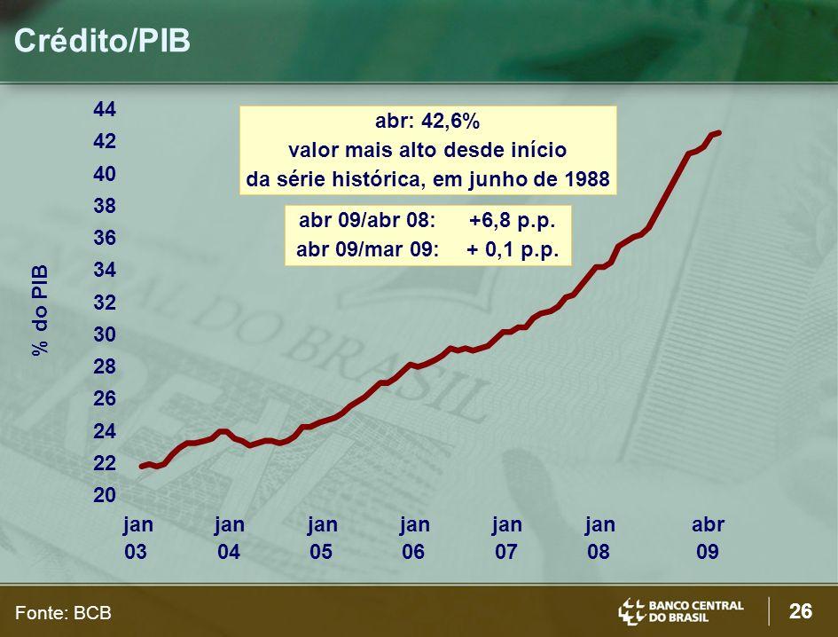 valor mais alto desde início da série histórica, em junho de 1988