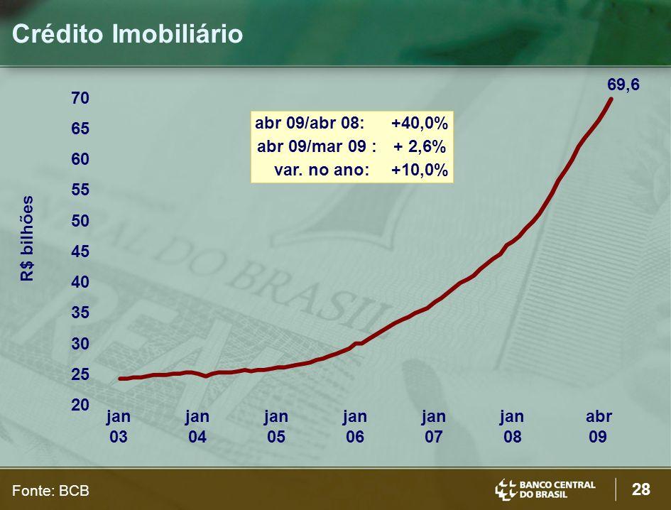 Crédito Imobiliário 69,6 70 abr 09/abr 08: +40,0%
