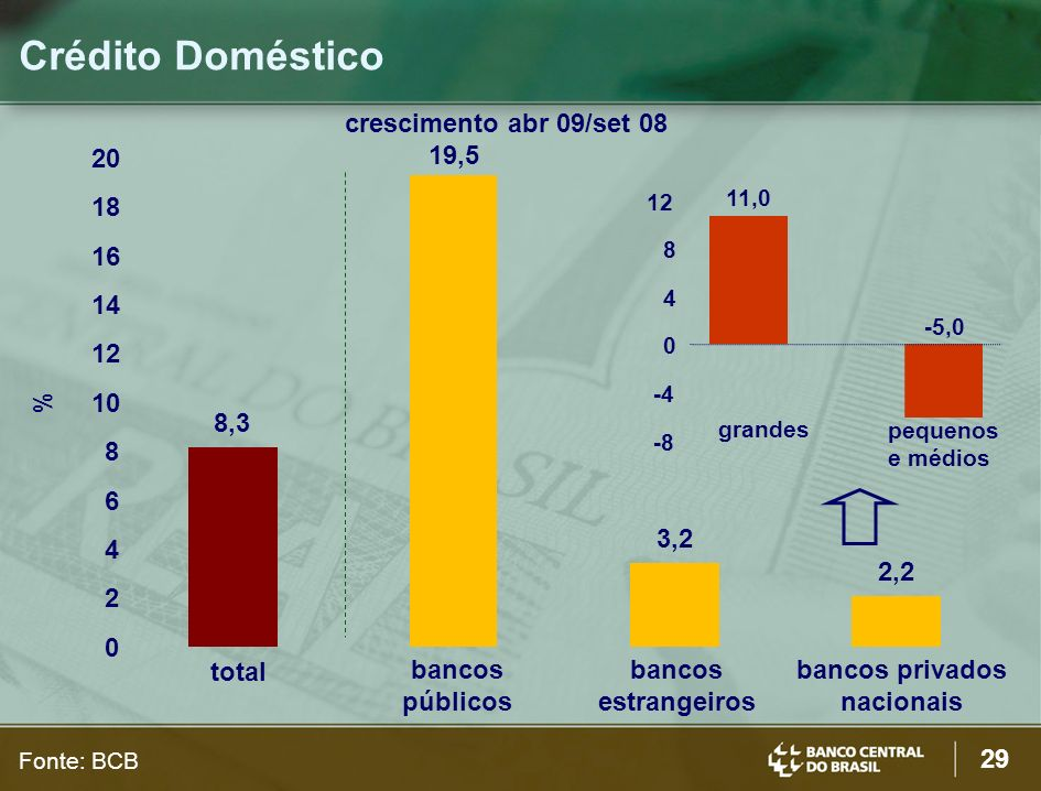 Crédito Doméstico crescimento abr 09/set 08 20 19,5 18 16 14 12 % 10
