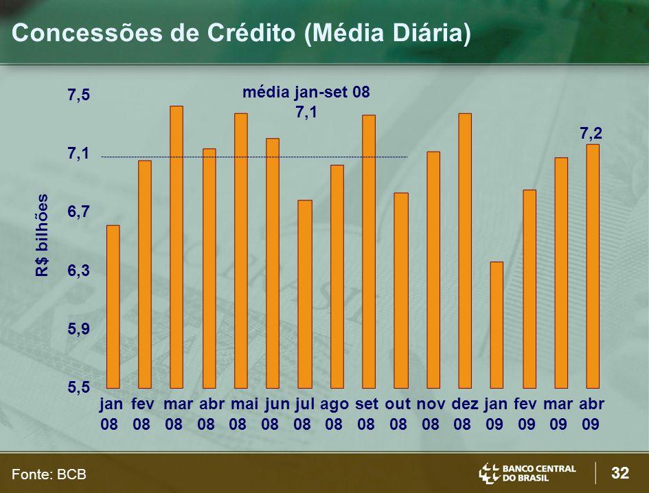 Concessões de Crédito (Média Diária)