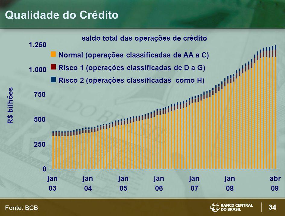 Qualidade do Crédito saldo total das operações de crédito 1.250