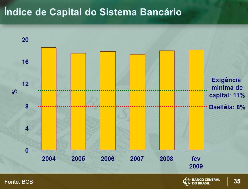 Índice de Capital do Sistema Bancário