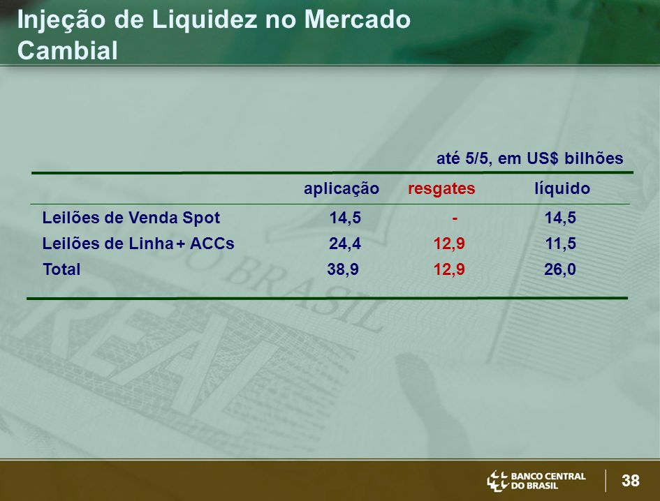 Injeção de Liquidez no Mercado Cambial