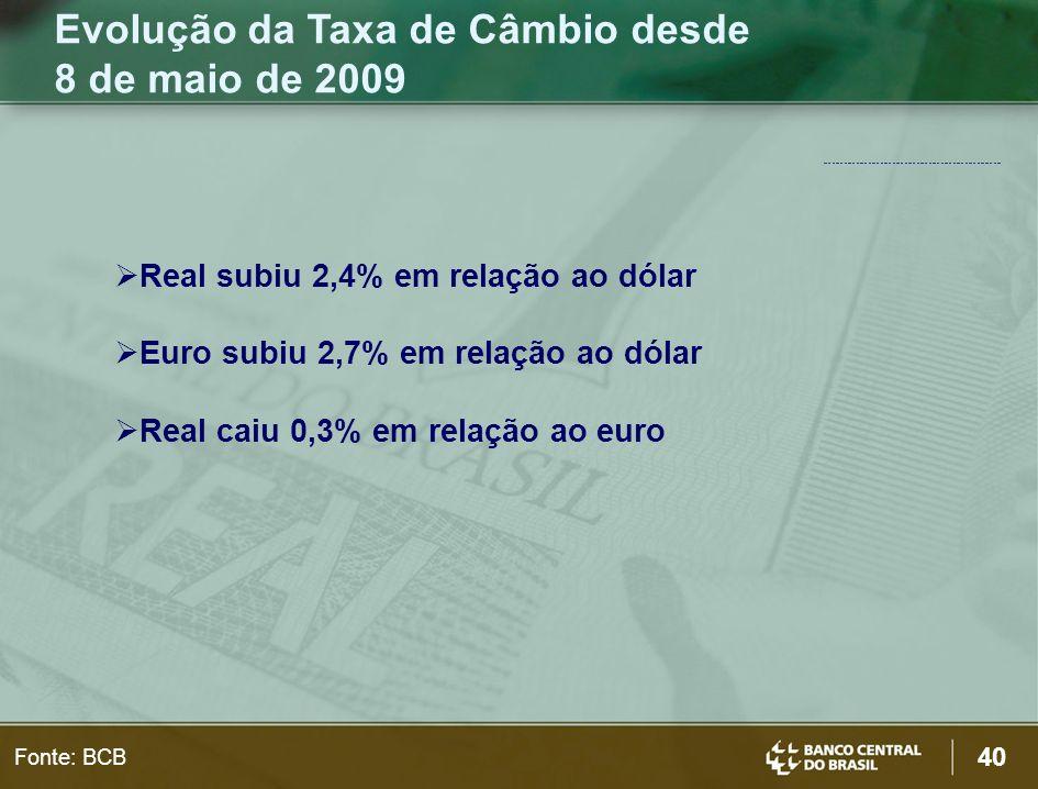 Evolução da Taxa de Câmbio desde 8 de maio de 2009