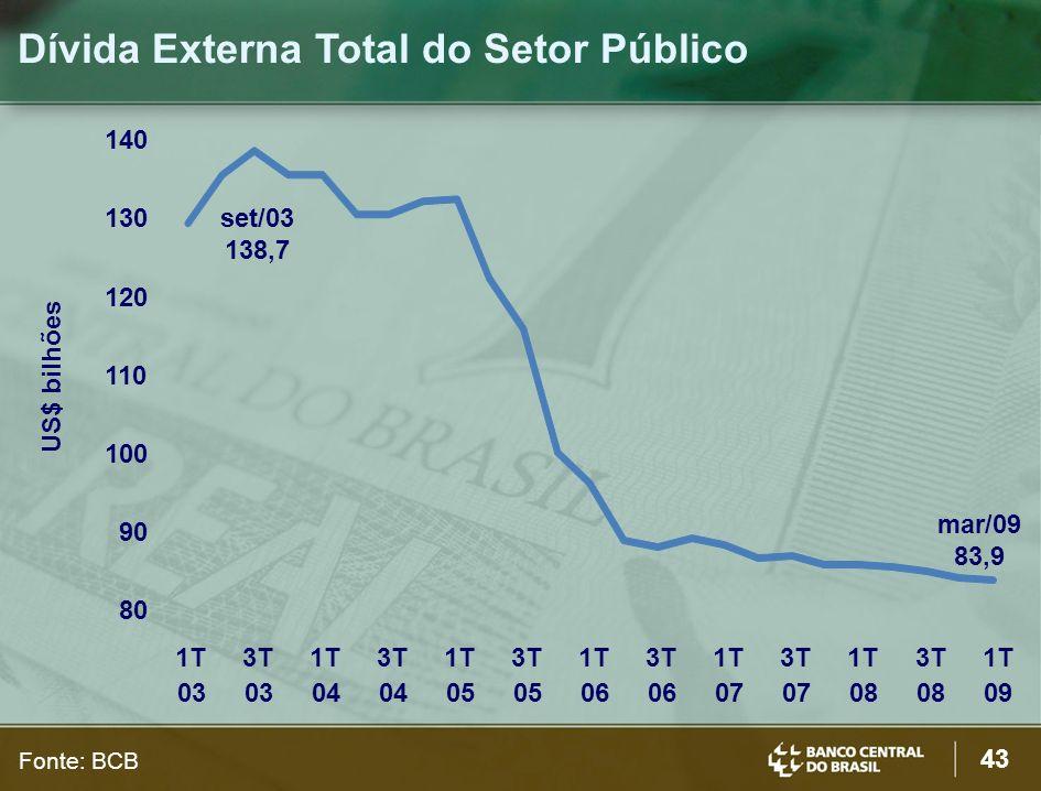 Dívida Externa Total do Setor Público