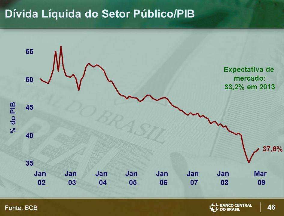 Dívida Líquida do Setor Público/PIB