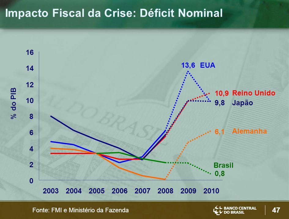 Impacto Fiscal da Crise: Déficit Nominal
