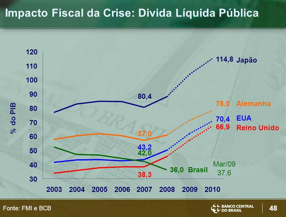 Impacto Fiscal da Crise: Divida Líquida Pública